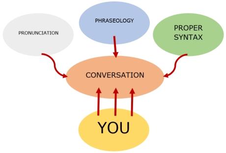 Fluent English Conversation concept